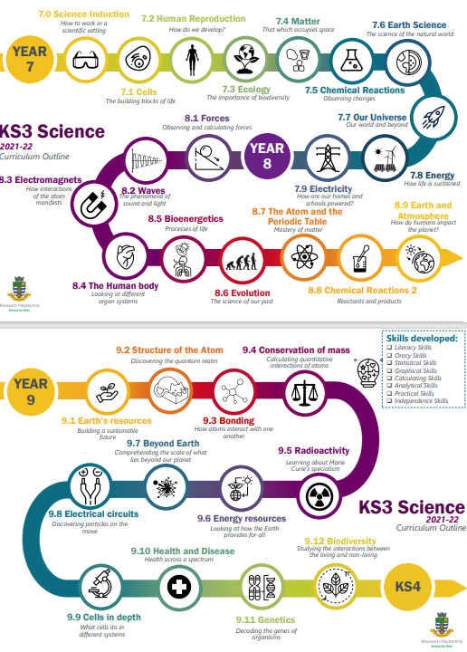 Science curriculum Map.png